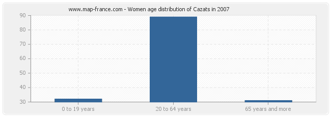 Women age distribution of Cazats in 2007