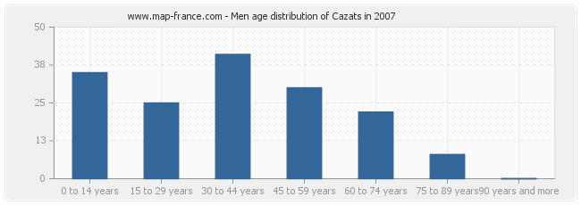 Men age distribution of Cazats in 2007