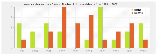 Cazats : Number of births and deaths from 1999 to 2008