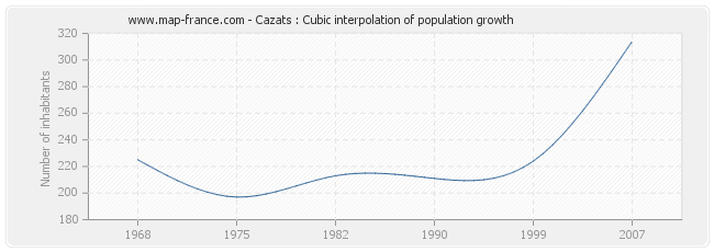Cazats : Cubic interpolation of population growth