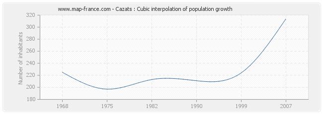 Cazats : Cubic interpolation of population growth