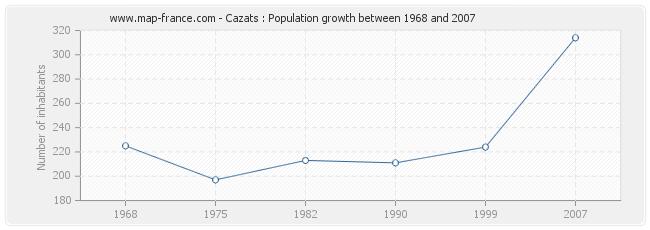 Population Cazats