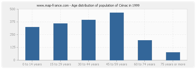 Age distribution of population of Cénac in 1999
