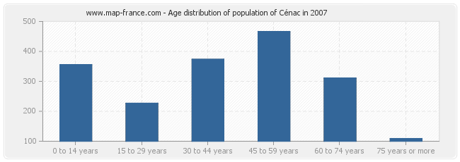 Age distribution of population of Cénac in 2007
