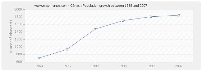 Population Cénac