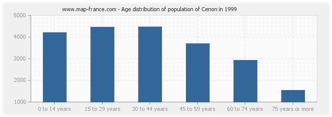 Age distribution of population of Cenon in 1999
