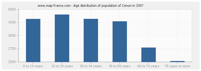 Age distribution of population of Cenon in 2007