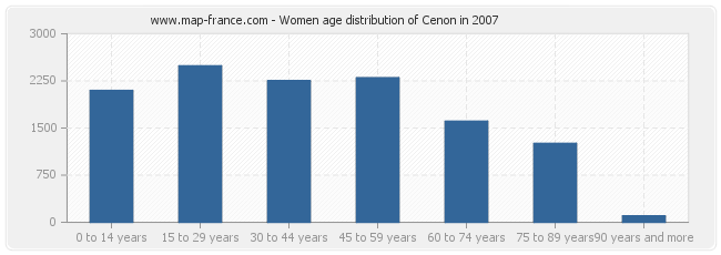 Women age distribution of Cenon in 2007