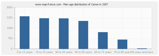 Men age distribution of Cenon in 2007