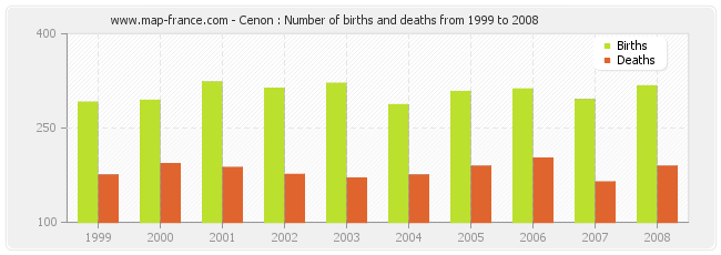 Cenon : Number of births and deaths from 1999 to 2008