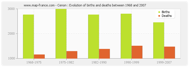 Cenon : Evolution of births and deaths between 1968 and 2007