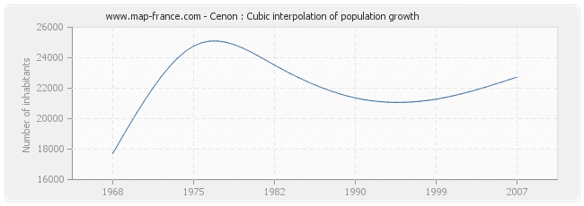 Cenon : Cubic interpolation of population growth