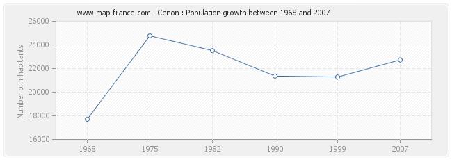 Population Cenon