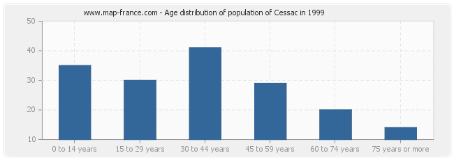 Age distribution of population of Cessac in 1999