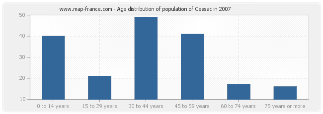 Age distribution of population of Cessac in 2007