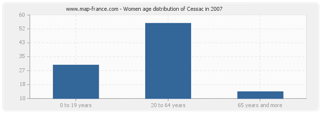 Women age distribution of Cessac in 2007