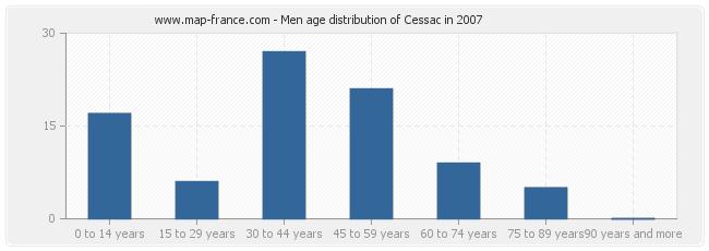 Men age distribution of Cessac in 2007