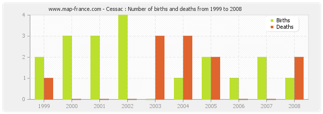 Cessac : Number of births and deaths from 1999 to 2008
