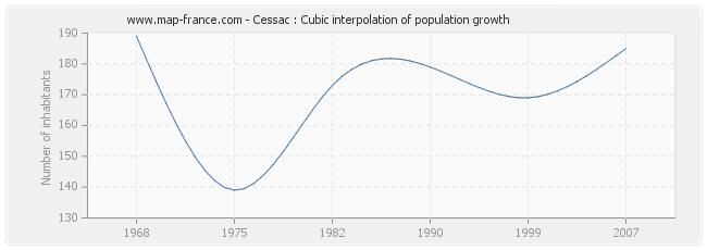 Cessac : Cubic interpolation of population growth