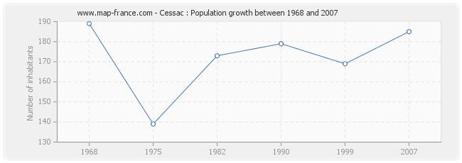 Population Cessac