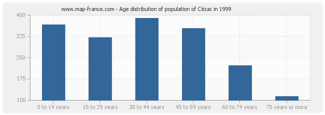 Age distribution of population of Cézac in 1999