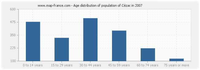 Age distribution of population of Cézac in 2007