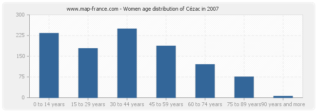 Women age distribution of Cézac in 2007