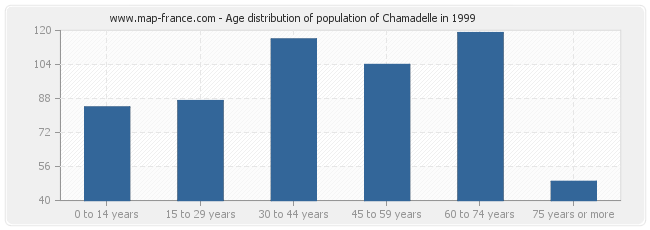 Age distribution of population of Chamadelle in 1999