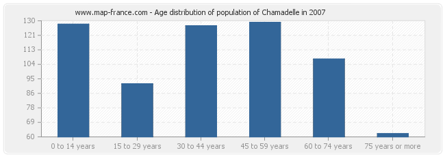 Age distribution of population of Chamadelle in 2007