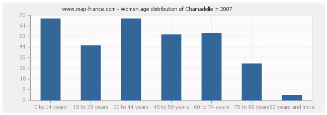 Women age distribution of Chamadelle in 2007