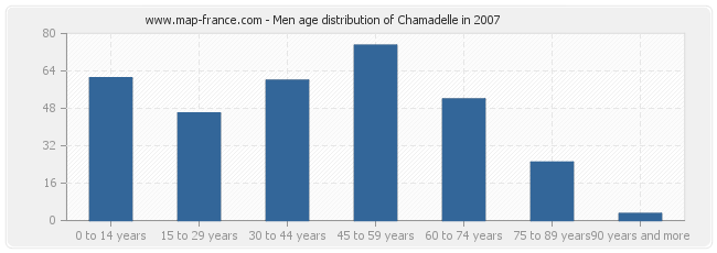 Men age distribution of Chamadelle in 2007
