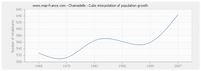 Chamadelle : Cubic interpolation of population growth