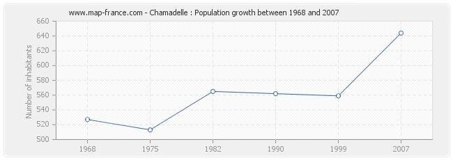 Population Chamadelle