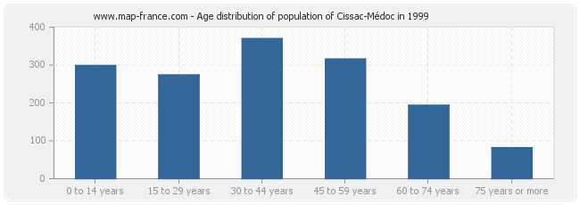 Age distribution of population of Cissac-Médoc in 1999