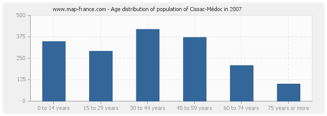 Age distribution of population of Cissac-Médoc in 2007