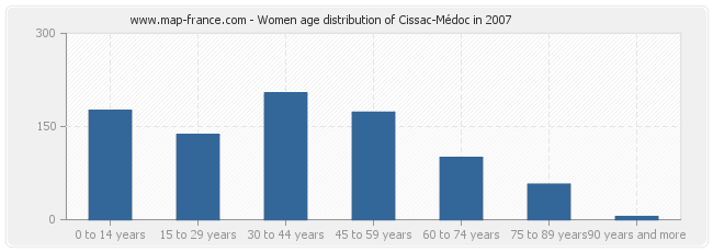 Women age distribution of Cissac-Médoc in 2007