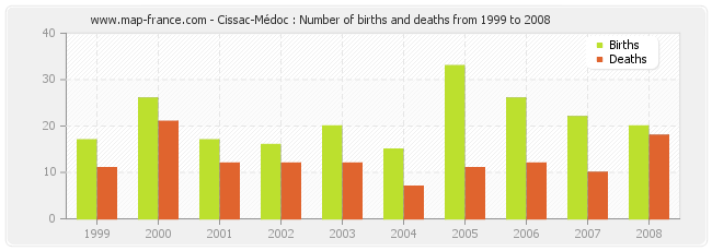 Cissac-Médoc : Number of births and deaths from 1999 to 2008