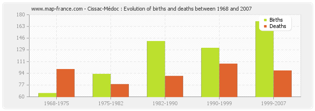 Cissac-Médoc : Evolution of births and deaths between 1968 and 2007