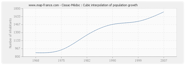 Cissac-Médoc : Cubic interpolation of population growth