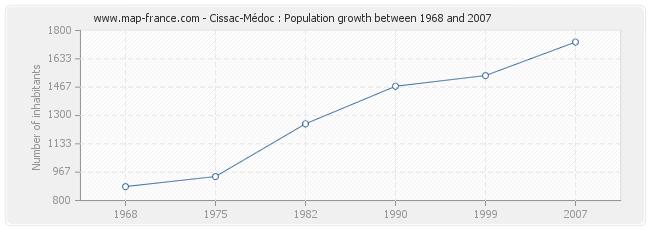 Population Cissac-Médoc