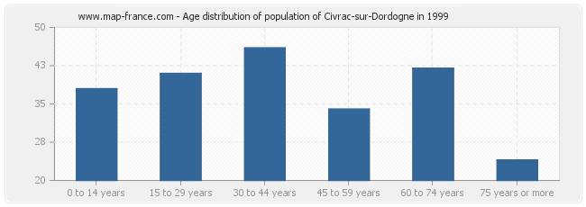 Age distribution of population of Civrac-sur-Dordogne in 1999