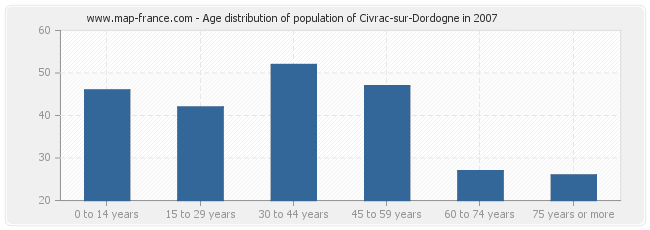 Age distribution of population of Civrac-sur-Dordogne in 2007