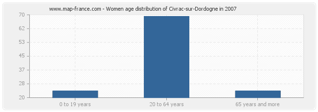 Women age distribution of Civrac-sur-Dordogne in 2007