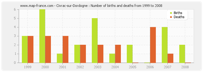 Civrac-sur-Dordogne : Number of births and deaths from 1999 to 2008