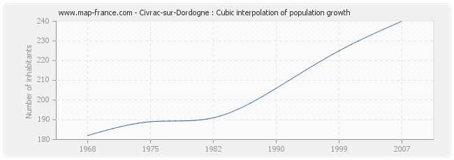 Civrac-sur-Dordogne : Cubic interpolation of population growth
