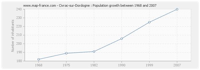 Population Civrac-sur-Dordogne