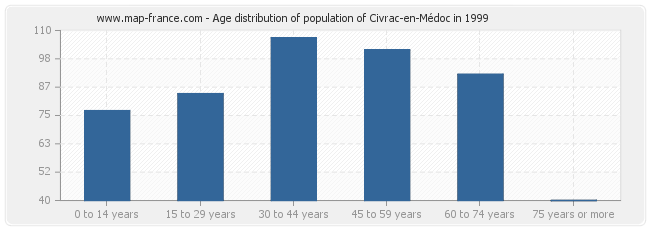 Age distribution of population of Civrac-en-Médoc in 1999