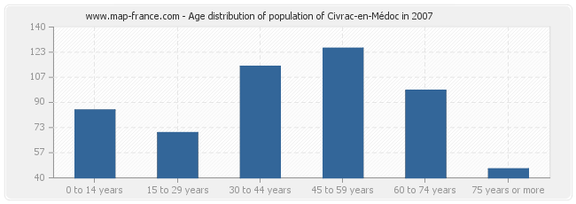 Age distribution of population of Civrac-en-Médoc in 2007