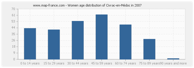 Women age distribution of Civrac-en-Médoc in 2007