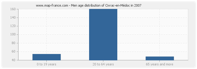 Men age distribution of Civrac-en-Médoc in 2007